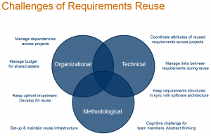 This picture shows the various challenges an organization might encounter when establishing systematic reuse.