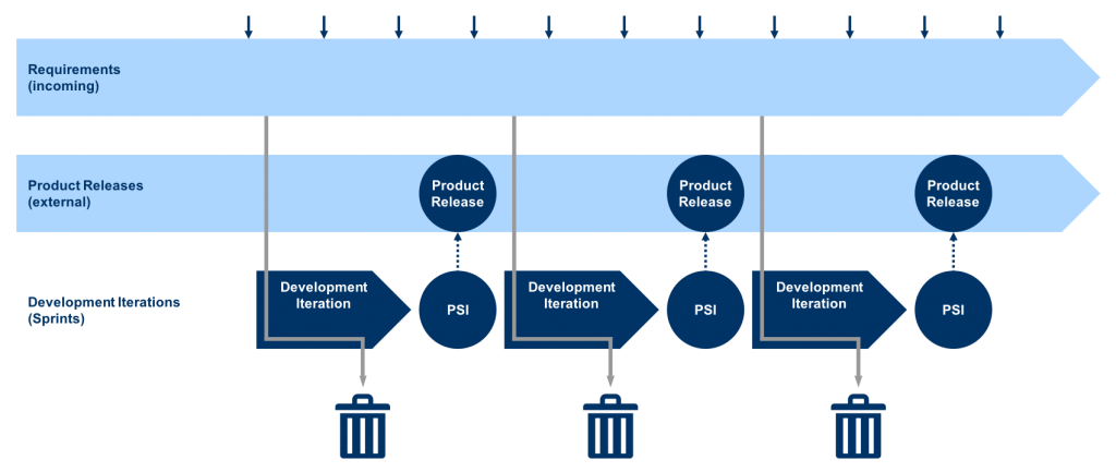 Development without Product Requirements Specification