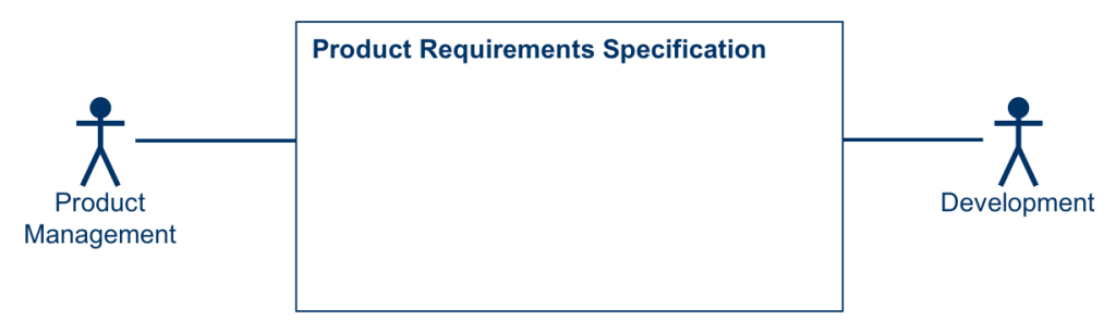 Product Requirements Specification: Bridge between Product Management and Development