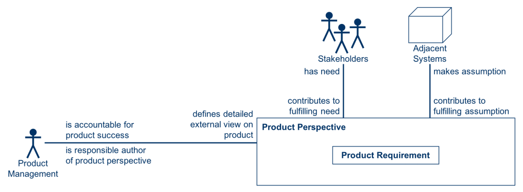 Key Aspects of Product Perspective