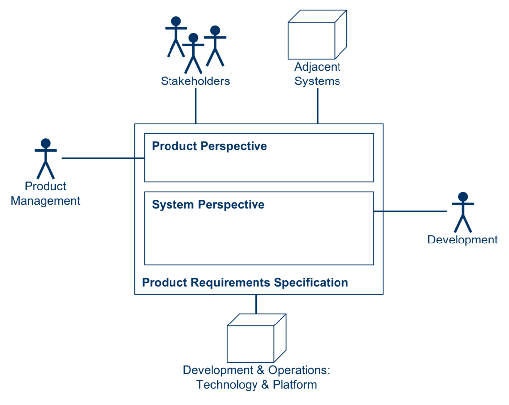 System Perspective as Workspace of Development